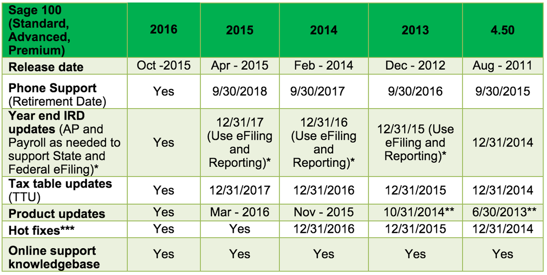 Sage 100 2016 Supported Versions Matrix