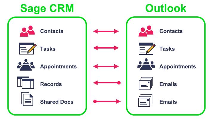 Sage CRM Outlook Integration