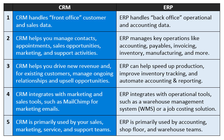 Difference Between ERP and CRM Table