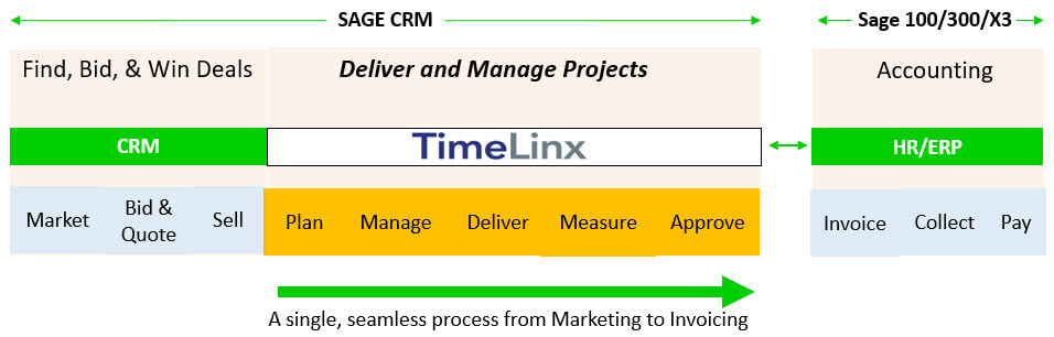Timelinx Project Management Diagram